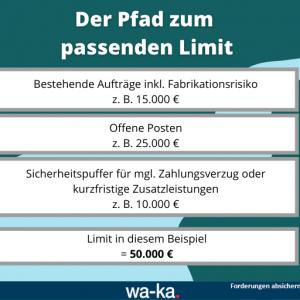 Limit Warenkreditversicherung WKV