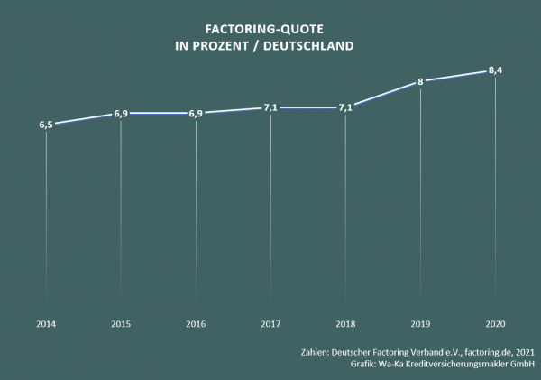 Factoring Factoringquote Deutschland Insolvenzanfechtung